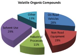 volatile organic compounds pie chart