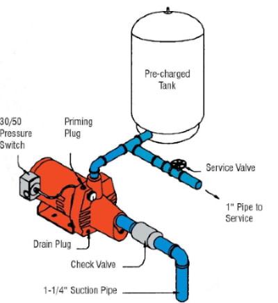 shallow well jet pump diagram