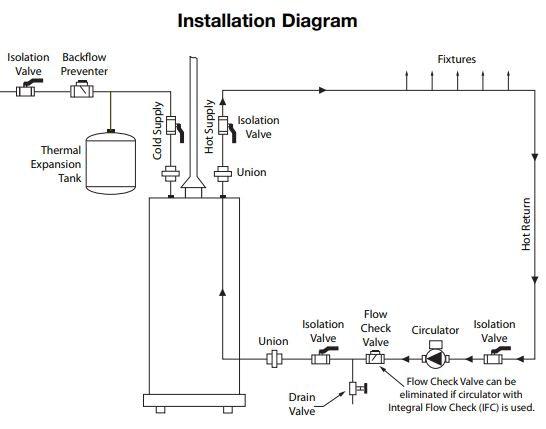Taco Circulator Pump installation diagram