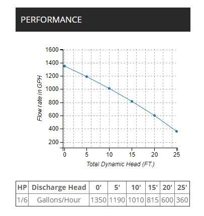 Wayne Waterbug pump performance diagram