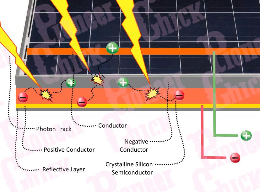 Diagram of solar panel photovoltaic process