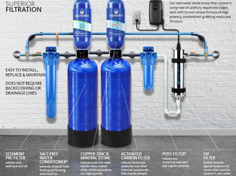 Aquasana filters diagram
