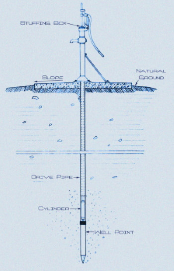 drawing of wellpoint driven into the ground to make a hand well pump system