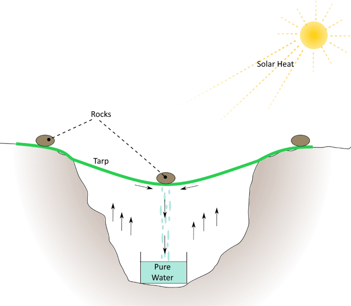 diagram on how to make a solar still