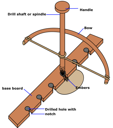fire starting bow drill