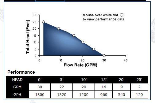Superior 91250 pump performance diagram