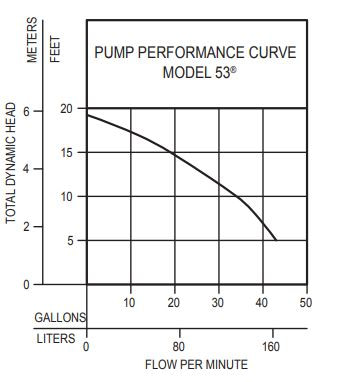 Zoeller M53 Mighty-mate Submersible Sump Pump performance curve diagram