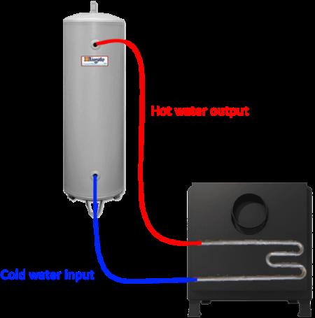 hooking up range boiler tank to wood stove water heater