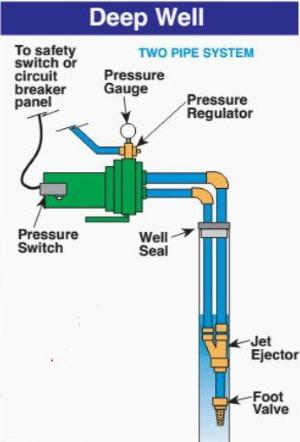 deep well jet pump diagram